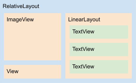Diagrama do layout list_item_big_image.xml