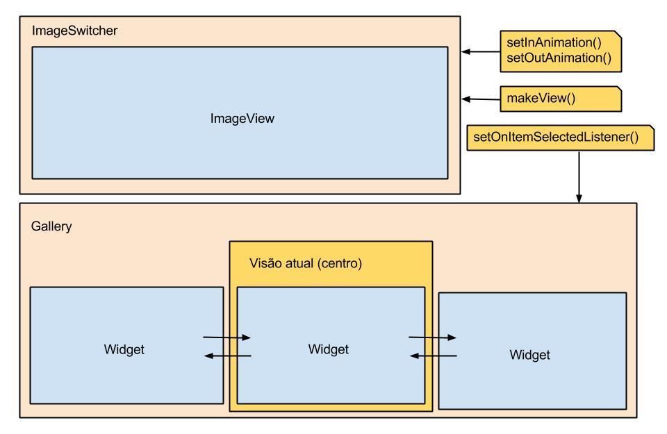 ImageSwitcher no Android, Entendendo e Utilizando