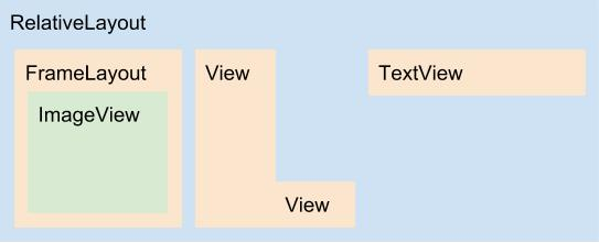 Diagrama do layout lamp.xml
