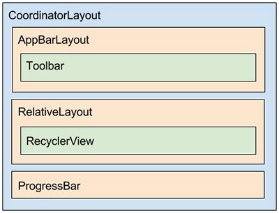 Diagrama do layout activity_posts.xml