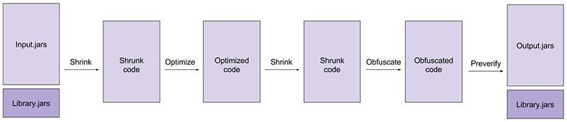 Diagrama verdadeiro do processamento Proguard