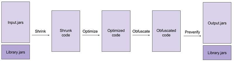 Diagrama do funcionamento do processamento Proguard